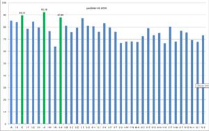 Wykres frekwencji poszczególnych klas w październiku 2020