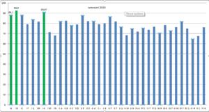 Wykres frekwencji poszczególnych klas we wrześniu 2020