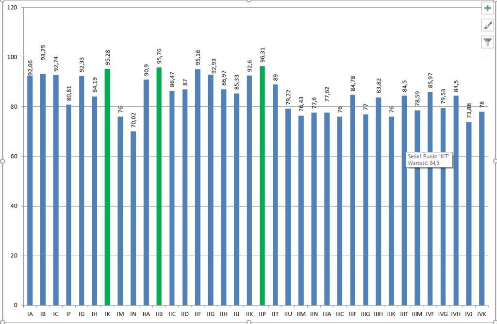 Wykres frekwencji w poszczególnych klasach w listopadzie 2020