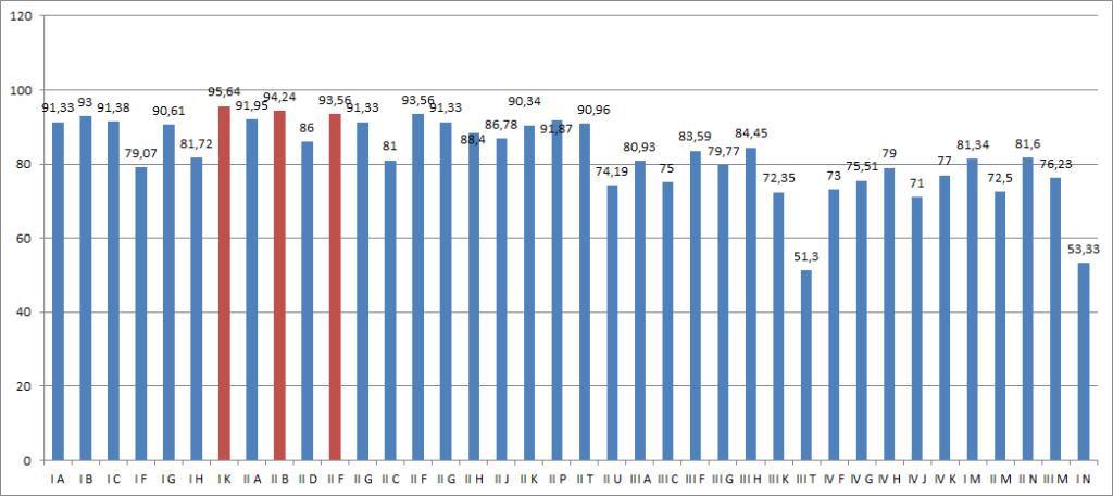 Wykres frekwencji poszczególnych klas w styczniu 2021