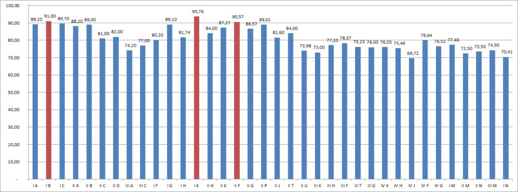 Wykres frekwencji poszczególnych klas w pierwszym semestrze 2020/2021