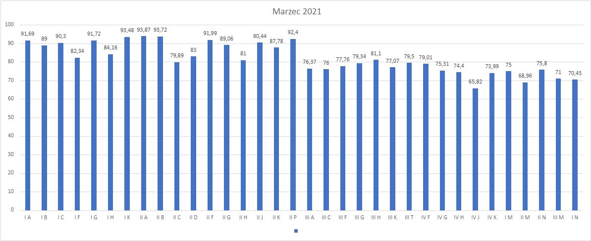 Wykres frekwencji w marcu 2021
