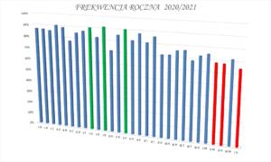 Wykres podsumowujący frekwencję roczną 2021/2022